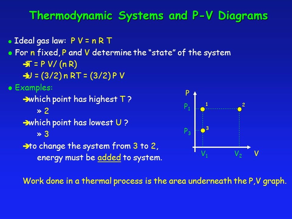 Thermodynamic Systems and P-V Diagrams l Ideal gas law: P V = n R T l For n fixed, P and V determine the state of the system è T = P V/ (n R) è U = (3