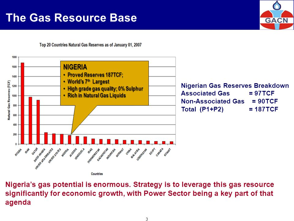 The Gas Resource Base Nigerian Gas Reserves Breakdown Associated Gas = 97TCF Non-Associated Gas = 90TCF Total (P1+P2) = 187TCF Nigerias gas potential