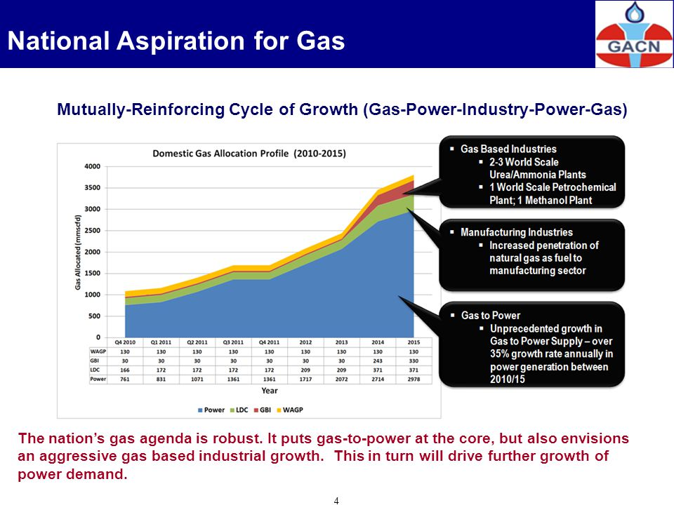 4 The nations gas agenda is robust. It puts gas-to-power at the core, but also envisions an aggressive gas based industrial growth. This in turn will