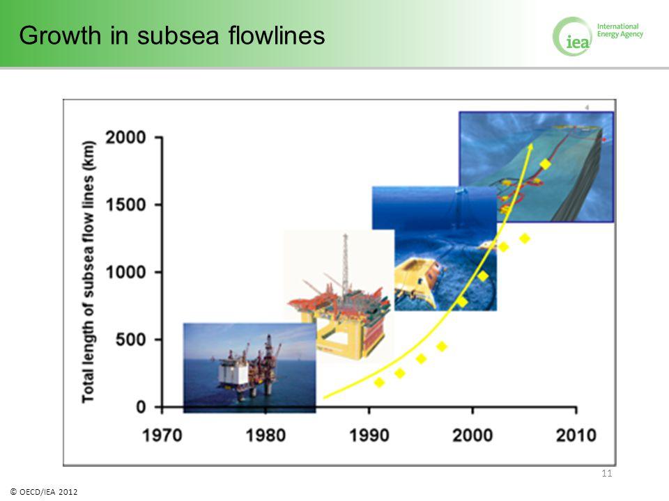 © OECD/IEA 2012 11 Growth in subsea flowlines