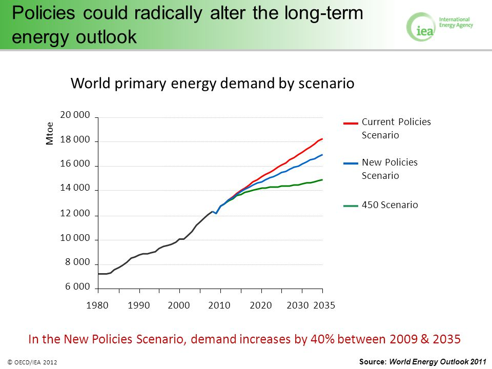 © OECD/IEA 2012 Policies could radically alter the long-term energy outlook In the New Policies Scenario, demand increases by 40% between 2009 & 2035 World primary energy demand by scenario 6 000 8 000 10 000 12 000 14 000 16 000 18 000 20 000 1980199020002010202020302035 Mtoe Current Policies Scenario New Policies Scenario 450 Scenario Source: World Energy Outlook 2011