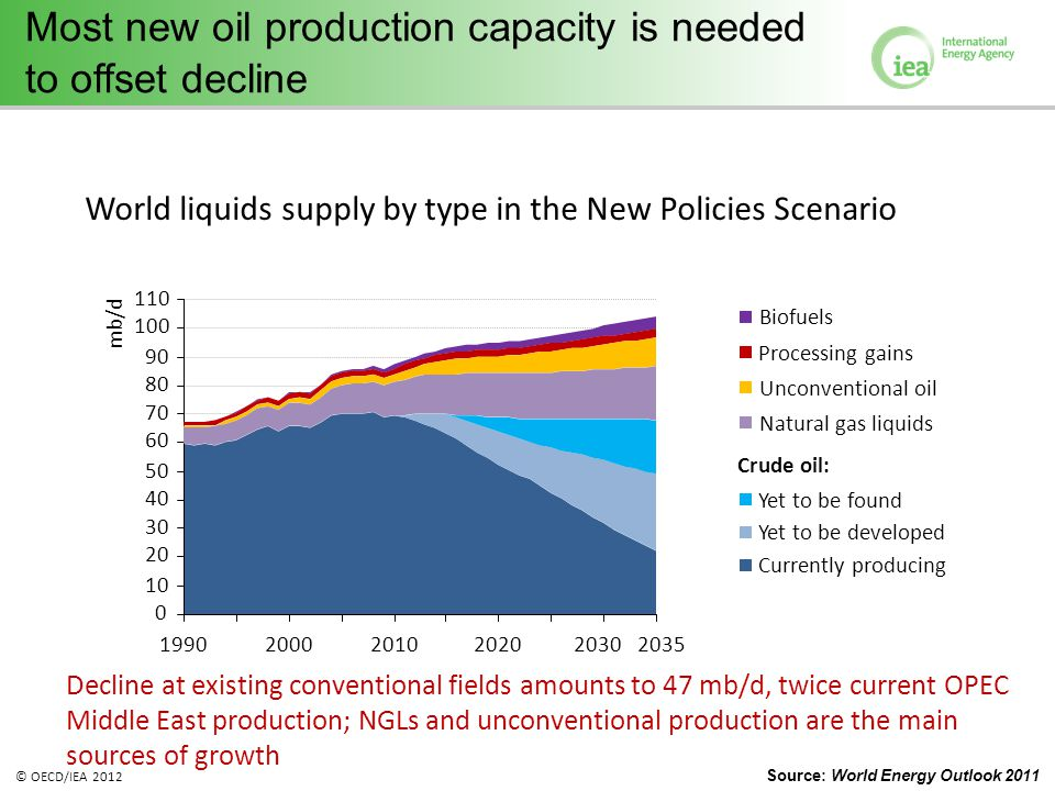 © OECD/IEA 2012 Most new oil production capacity is needed to offset decline Decline at existing conventional fields amounts to 47 mb/d, twice current