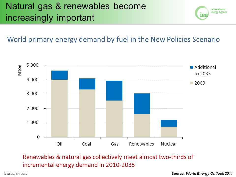 © OECD/IEA 2012 Natural gas & renewables become increasingly important Renewables & natural gas collectively meet almost two-thirds of incremental ene