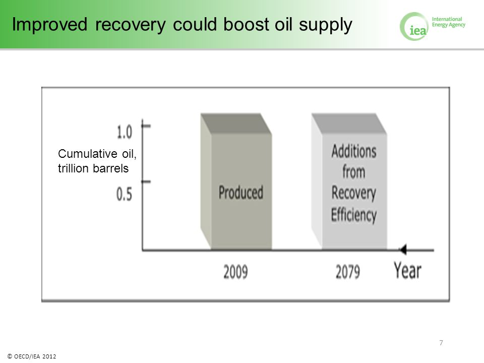 © OECD/IEA 2012 7 Improved recovery could boost oil supply Cumulative oil, trillion barrels