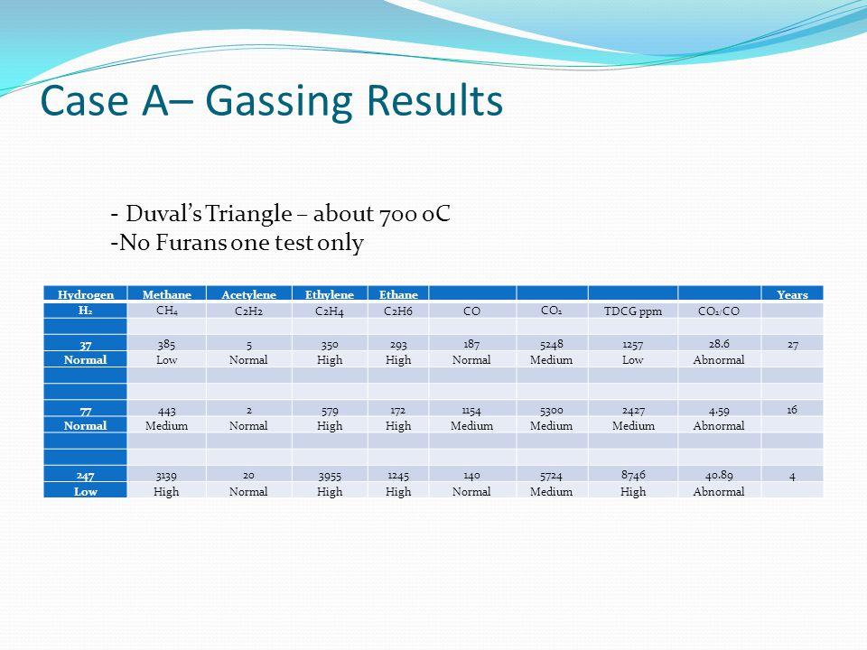 Case A – Field Load Run Tests – Two Days Hydrogen 117 ---- 133 Methane 273-----259 Ethane 95------99 Ethylene 305----311 Acetylene 3--------3 CO 438---- 419 CO2 1671----1689 TDCG 1231----1224
