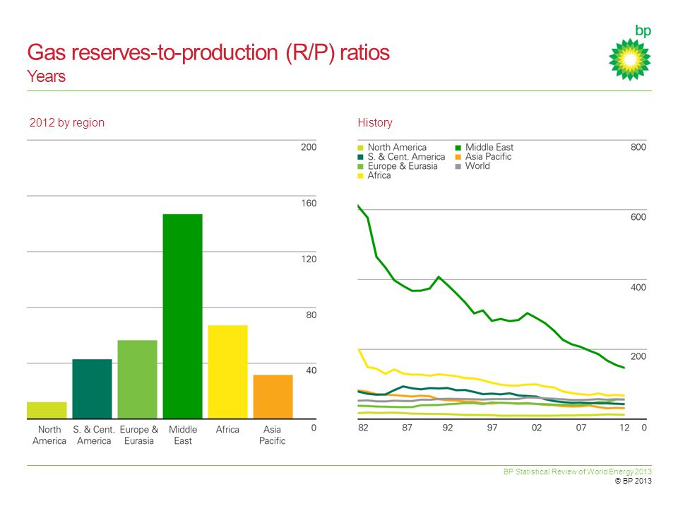 BP Statistical Review of World Energy 2013 © BP 2013 Gas reserves-to-production (R/P) ratios Years 2012 by regionHistory