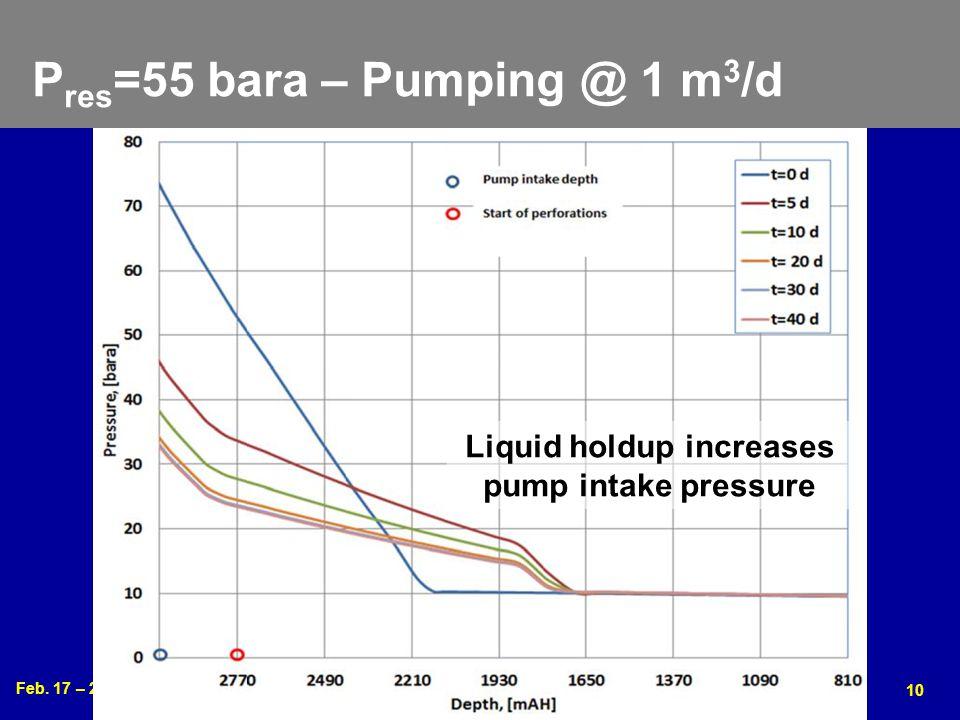 Feb. 17 – 20, 2013 2013 Gas Well Deliquification Workshop Denver, Colorado 10 P res =55 bara – Pumping @ 1 m 3 /d Liquid holdup increases pump intake