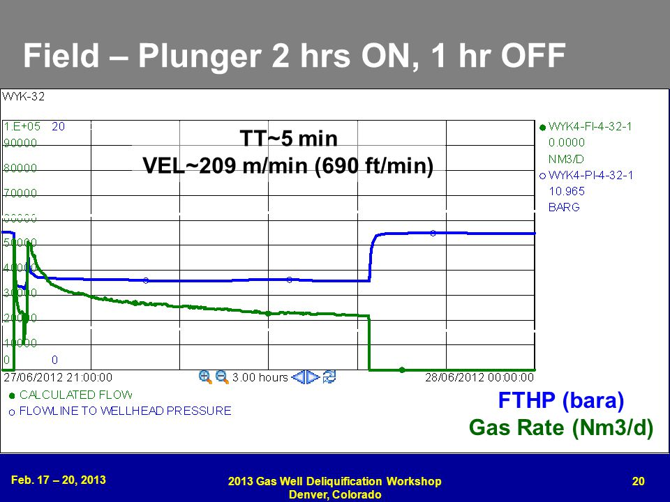 Feb. 17 – 20, 2013 2013 Gas Well Deliquification Workshop Denver, Colorado 20 Field – Plunger 2 hrs ON, 1 hr OFF THP (barg) Gas Rate (Nm 3 /d) 1 hr fl