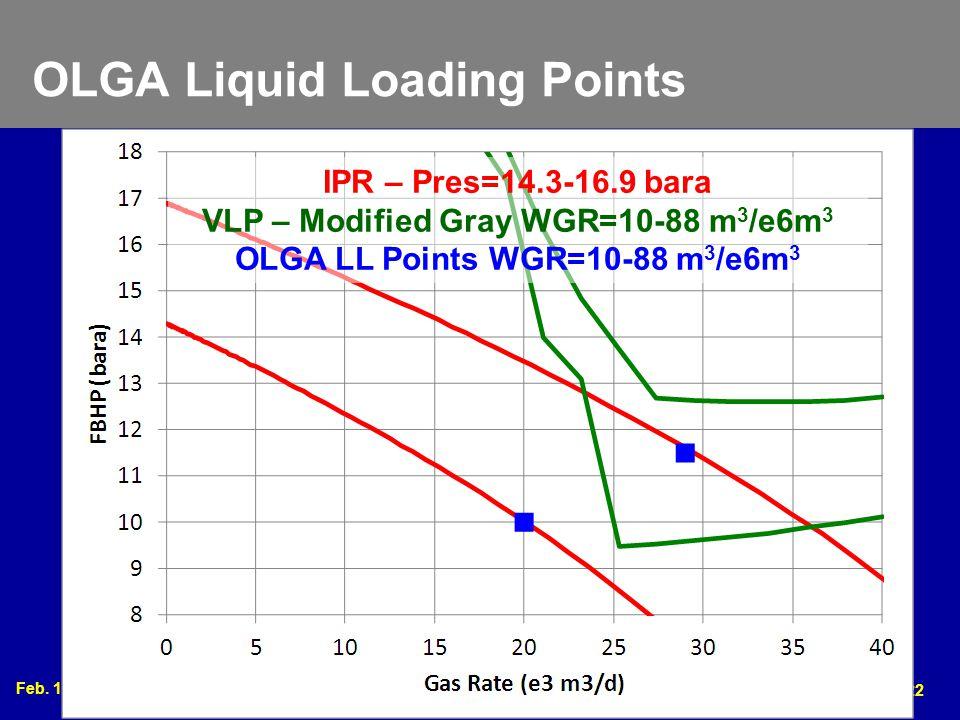 Feb. 17 – 20, 2013 2013 Gas Well Deliquification Workshop Denver, Colorado 22 OLGA Liquid Loading Points IPR – Pres=14.3-16.9 bara VLP – Modified Gray