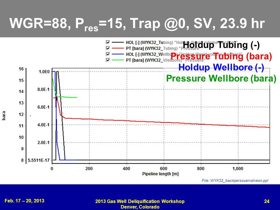 Feb. 17 – 20, 2013 2013 Gas Well Deliquification Workshop Denver, Colorado 24 WGR=88, P res =15, Trap @0, SV, 23.9 hr Holdup Tubing (-) Pressure Tubin