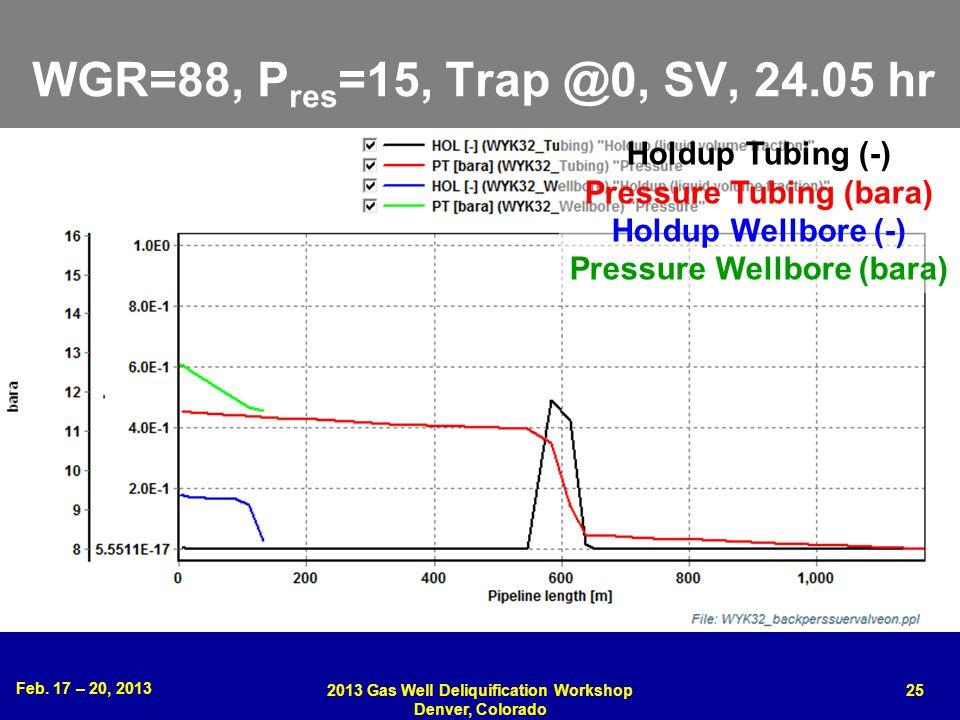Feb. 17 – 20, 2013 2013 Gas Well Deliquification Workshop Denver, Colorado 25 WGR=88, P res =15, Trap @0, SV, 24.05 hr Holdup Tubing (-) Pressure Tubi