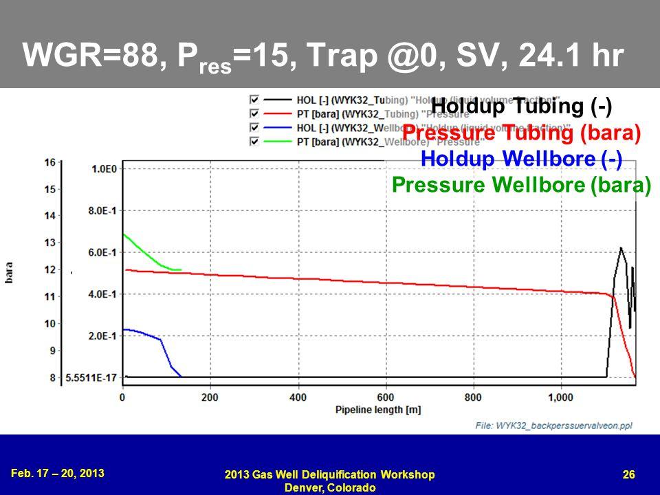 Feb. 17 – 20, 2013 2013 Gas Well Deliquification Workshop Denver, Colorado 26 WGR=88, P res =15, Trap @0, SV, 24.1 hr Holdup Tubing (-) Pressure Tubin