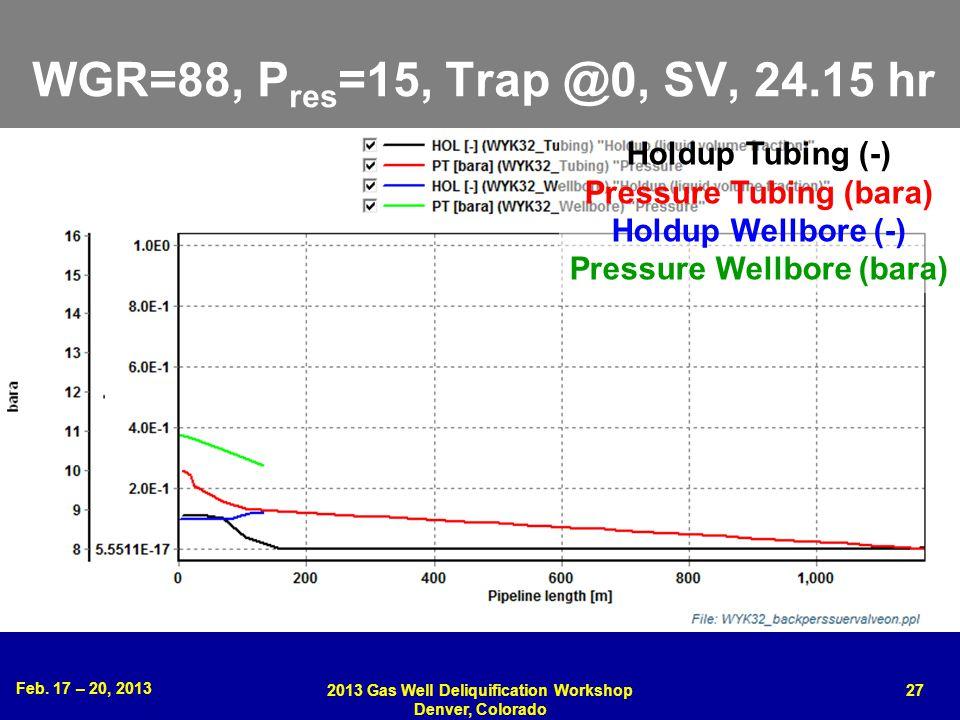 Feb. 17 – 20, 2013 2013 Gas Well Deliquification Workshop Denver, Colorado 27 WGR=88, P res =15, Trap @0, SV, 24.15 hr Holdup Tubing (-) Pressure Tubi