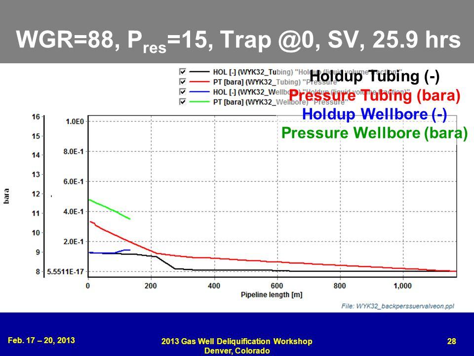 Feb. 17 – 20, 2013 2013 Gas Well Deliquification Workshop Denver, Colorado 28 WGR=88, P res =15, Trap @0, SV, 25.9 hrs Holdup Tubing (-) Pressure Tubi