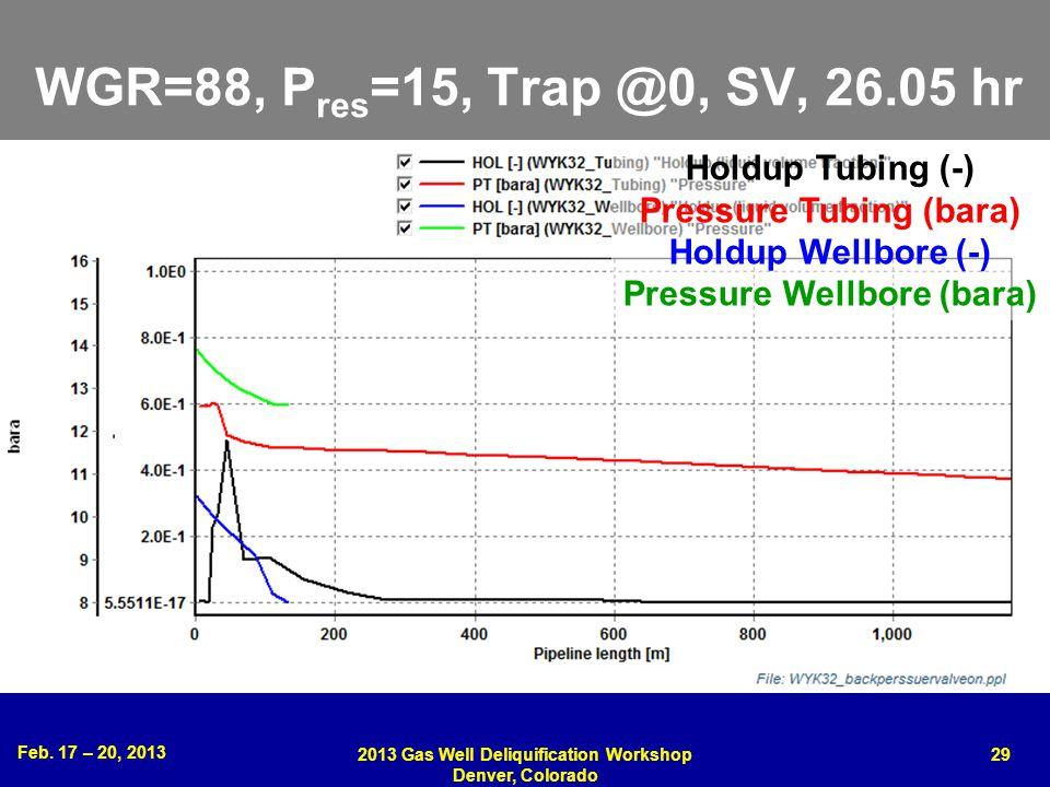 Feb. 17 – 20, 2013 2013 Gas Well Deliquification Workshop Denver, Colorado 29 WGR=88, P res =15, Trap @0, SV, 26.05 hr Holdup Tubing (-) Pressure Tubi