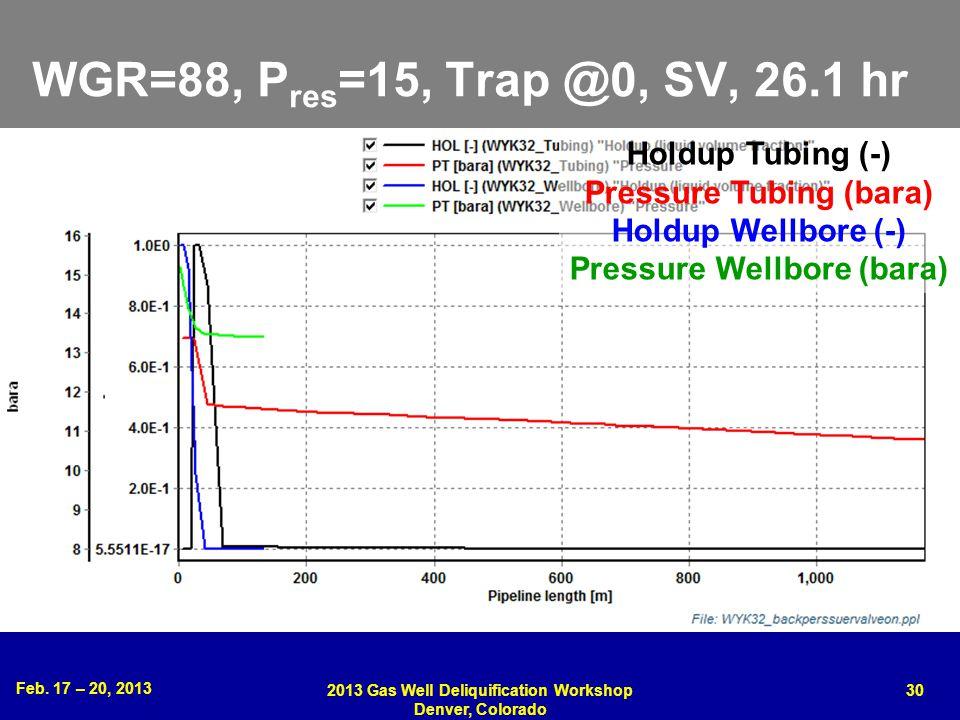 Feb. 17 – 20, 2013 2013 Gas Well Deliquification Workshop Denver, Colorado 30 WGR=88, P res =15, Trap @0, SV, 26.1 hr Holdup Tubing (-) Pressure Tubin