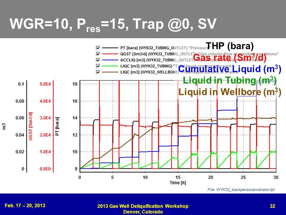Feb. 17 – 20, 2013 2013 Gas Well Deliquification Workshop Denver, Colorado 32 WGR=10, P res =15, Trap @0, SV THP (bara) Gas rate (Sm 3 /d) Cumulative