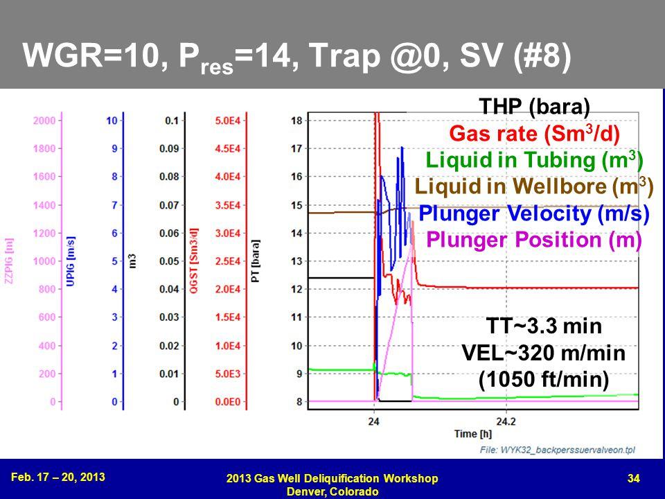 Feb. 17 – 20, 2013 2013 Gas Well Deliquification Workshop Denver, Colorado 34 WGR=10, P res =14, Trap @0, SV (#8) THP (bara) Gas rate (Sm 3 /d) Liquid