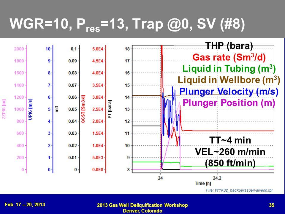 Feb. 17 – 20, 2013 2013 Gas Well Deliquification Workshop Denver, Colorado 35 WGR=10, P res =13, Trap @0, SV (#8) THP (bara) Gas rate (Sm 3 /d) Liquid