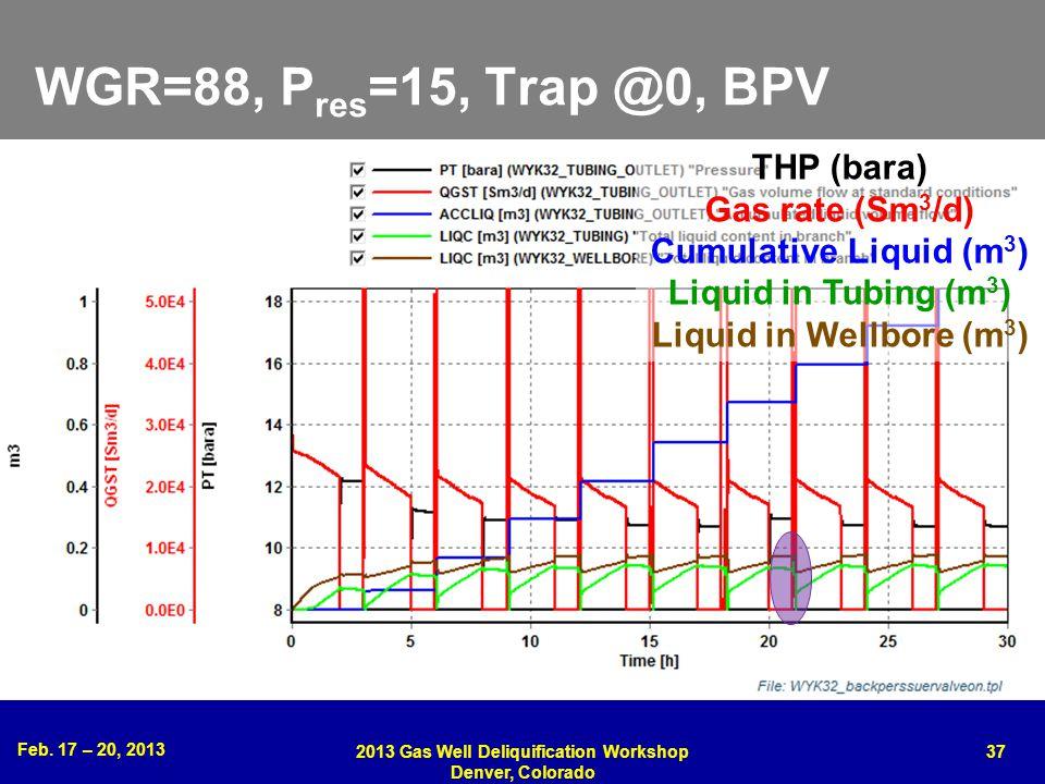 Feb. 17 – 20, 2013 2013 Gas Well Deliquification Workshop Denver, Colorado 37 WGR=88, P res =15, Trap @0, BPV THP (bara) Gas rate (Sm 3 /d) Cumulative