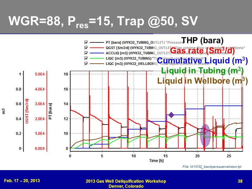 Feb. 17 – 20, 2013 2013 Gas Well Deliquification Workshop Denver, Colorado 38 WGR=88, P res =15, Trap @50, SV THP (bara) Gas rate (Sm 3 /d) Cumulative