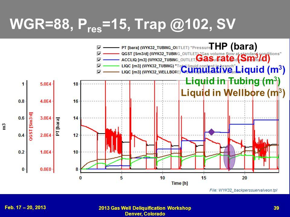 Feb. 17 – 20, 2013 2013 Gas Well Deliquification Workshop Denver, Colorado 39 WGR=88, P res =15, Trap @102, SV THP (bara) Gas rate (Sm 3 /d) Cumulativ