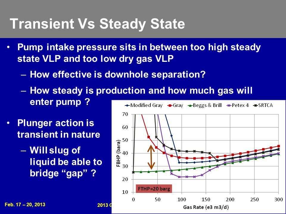 Feb. 17 – 20, 2013 2013 Gas Well Deliquification Workshop Denver, Colorado 4 Transient Vs Steady State Pump intake pressure sits in between too high s