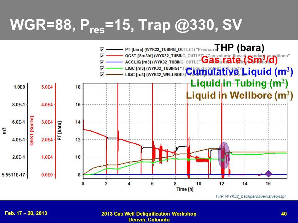 Feb. 17 – 20, 2013 2013 Gas Well Deliquification Workshop Denver, Colorado 40 WGR=88, P res =15, Trap @330, SV THP (bara) Gas rate (Sm 3 /d) Cumulativ