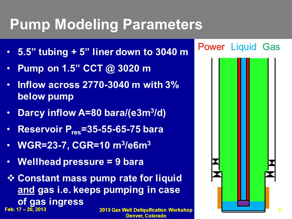 Feb. 17 – 20, 2013 2013 Gas Well Deliquification Workshop Denver, Colorado 5 Pump Modeling Parameters 5.5 tubing + 5 liner down to 3040 m Pump on 1.5
