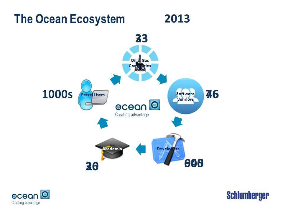 The Ocean Ecosystem 33 76 945 36 1000s 23 46 20 600 2010 2013