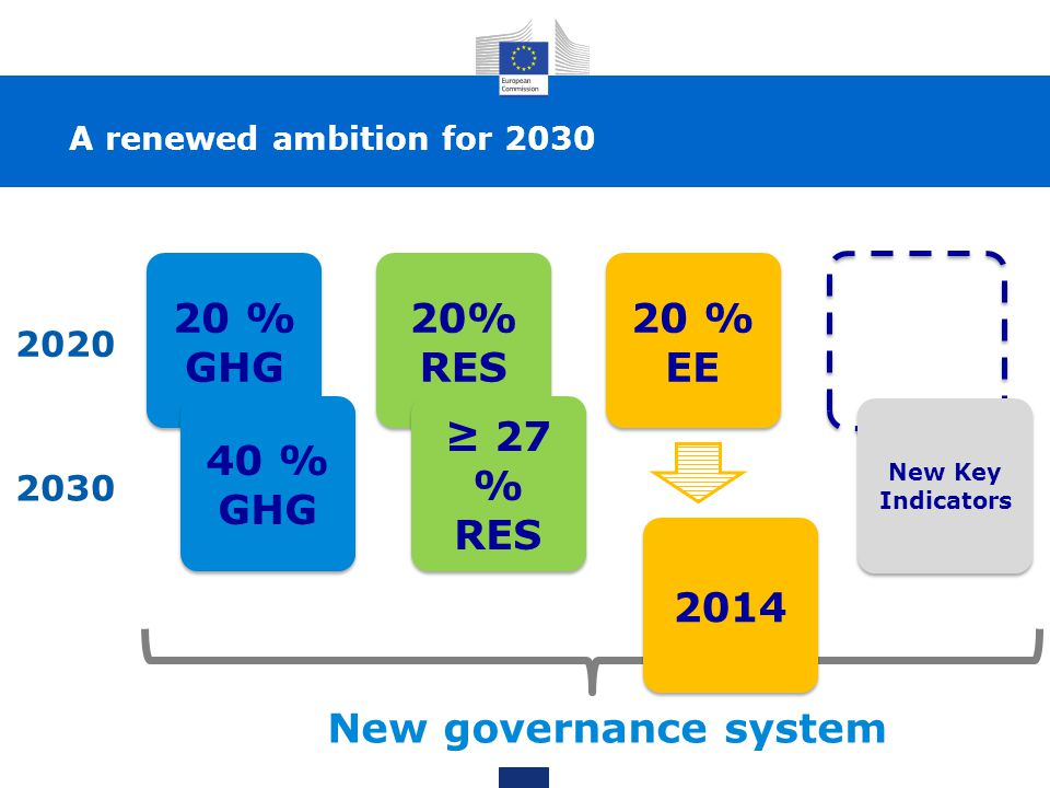 20 % GHG 40 % GHG 20% RES 20 % EE 27 % RES 2014 2020 2030 New Key Indicators New governance system A renewed ambition for 2030