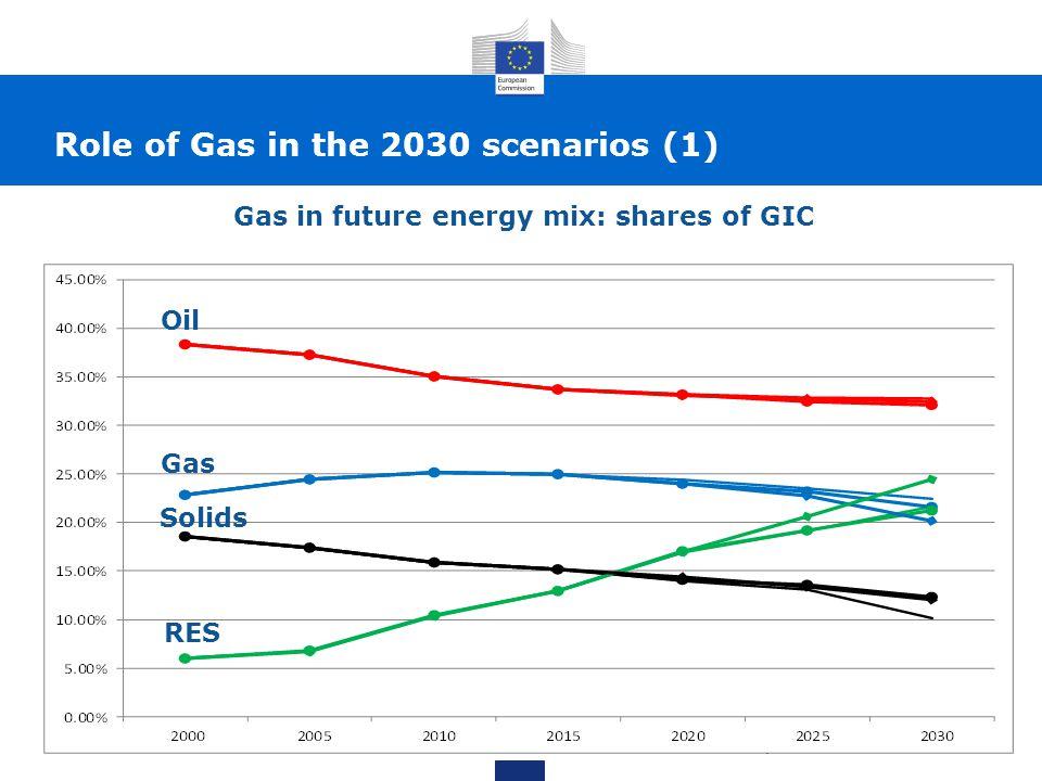 Future power capacities Role of Gas in the 2030 scenarios (2)