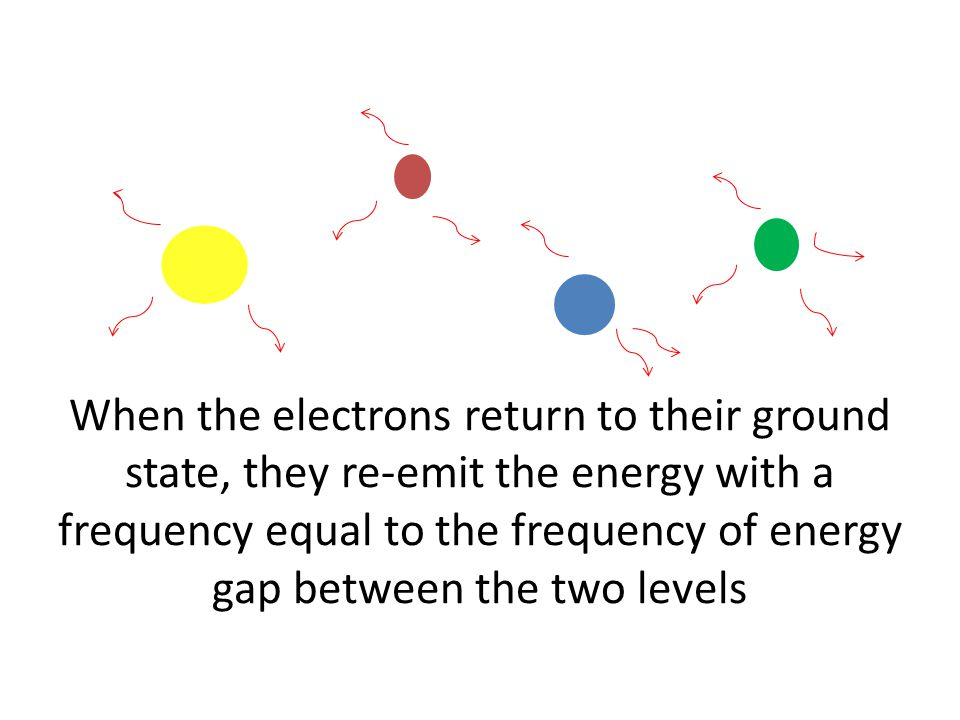 When certain gases in the atmosphere absorb IR Radiation their vibrational modes are excited and vibrate, causing them to collide with other molecules