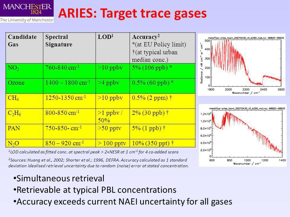 ARIES: Target trace gases Candidate Gas Spectral Signature LOD 1 Accuracy 2 *(at EU Policy limit) (at typical urban median conc.) NO 2 760-840 cm -1 >10 ppbv5% (106 ppb) * Ozone1400 – 1800 cm -1 >4 ppbv0.5% (60 ppb) * CH 4 1250-1350 cm -1 >10 ppbv0.5% (2 ppm) C2H6C2H6 800-850 cm -1 >1 ppbv / 50% 2% (30 ppb) PAN750-850- cm -1 >50 pptv5% (1 ppb) N2ON2O850 – 920 cm -1 > 100 pptv10% (350 ppt) Simultaneous retrieval Retrievable at typical PBL concentrations Accuracy exceeds current NAEI uncertainty for all gases 1 LOD calculated as fitted conc.