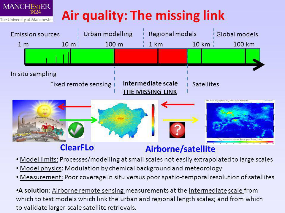 Air quality: The missing link 1 m10 m100 m1 km10 km100 km Urban modelling Intermediate scale THE MISSING LINK SatellitesFixed remote sensing Emission sources Regional models Global models In situ sampling ClearFLo Airborne/satellite Model limits: Processes/modelling at small scales not easily extrapolated to large scales Model physics: Modulation by chemical background and meteorology A solution: Airborne remote sensing measurements at the intermediate scale from which to test models which link the urban and regional length scales; and from which to validate larger-scale satellite retrievals.