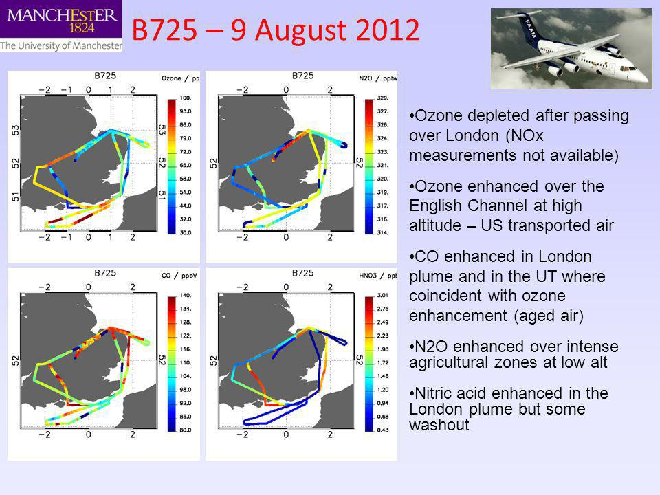 B725 – 9 August 2012 Ozone depleted after passing over London (NOx measurements not available) Ozone enhanced over the English Channel at high altitude – US transported air CO enhanced in London plume and in the UT where coincident with ozone enhancement (aged air) N2O enhanced over intense agricultural zones at low alt Nitric acid enhanced in the London plume but some washout