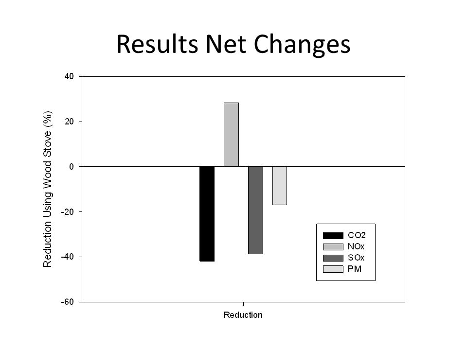 Results Net Changes