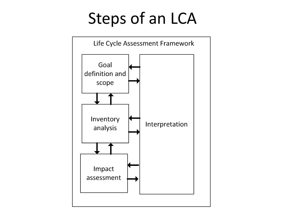 Steps of an LCA