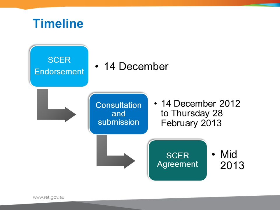 Timeline SCER Endorsement 14 December Consultation and submission 14 December 2012 to Thursday 28 February 2013 SCER Agreement Mid 2013