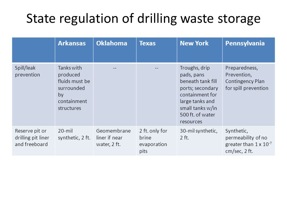 State regulation of drilling waste storage ArkansasOklahomaTexasNew YorkPennsylvania Spill/leak prevention Tanks with produced fluids must be surrounded by containment structures -- Troughs, drip pads, pans beneath tank fill ports; secondary containment for large tanks and small tanks w/in 500 ft.