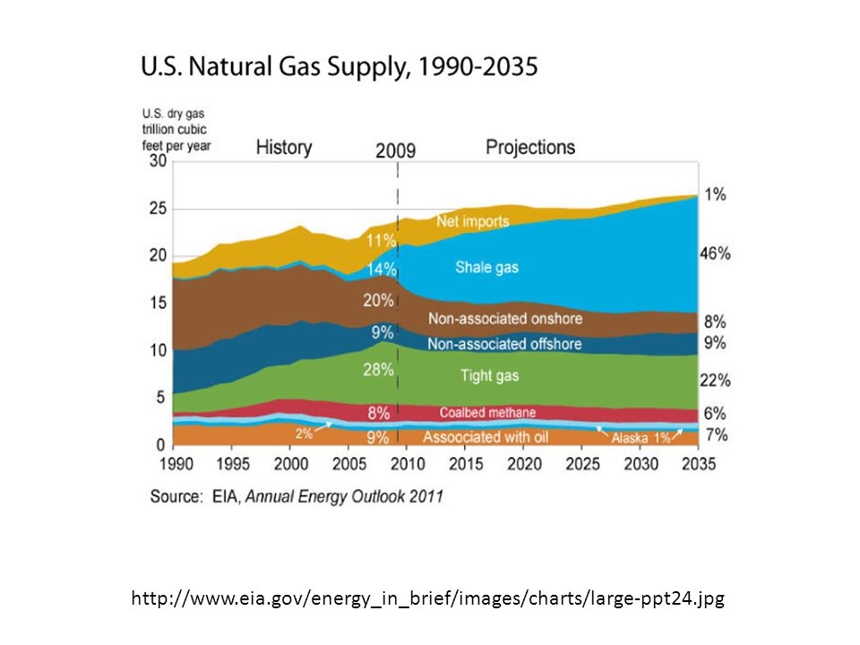http://www.eia.gov/energy_in_brief/images/charts/large-ppt24.jpg