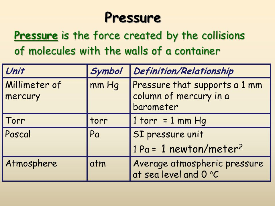Pressure UnitSymbolDefinition/Relationship Millimeter of mercury mm HgPressure that supports a 1 mm column of mercury in a barometer Torrtorr1 torr =