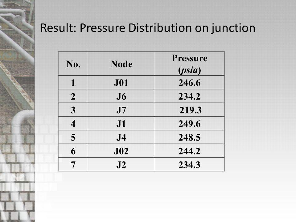 Result: Pressure Distribution on junction No.Node Pressure (psia) 1J01246.6 2J6234.2 3J7 219.3 4J1249.6 5J4248.5 6J02244.2 7J2234.3