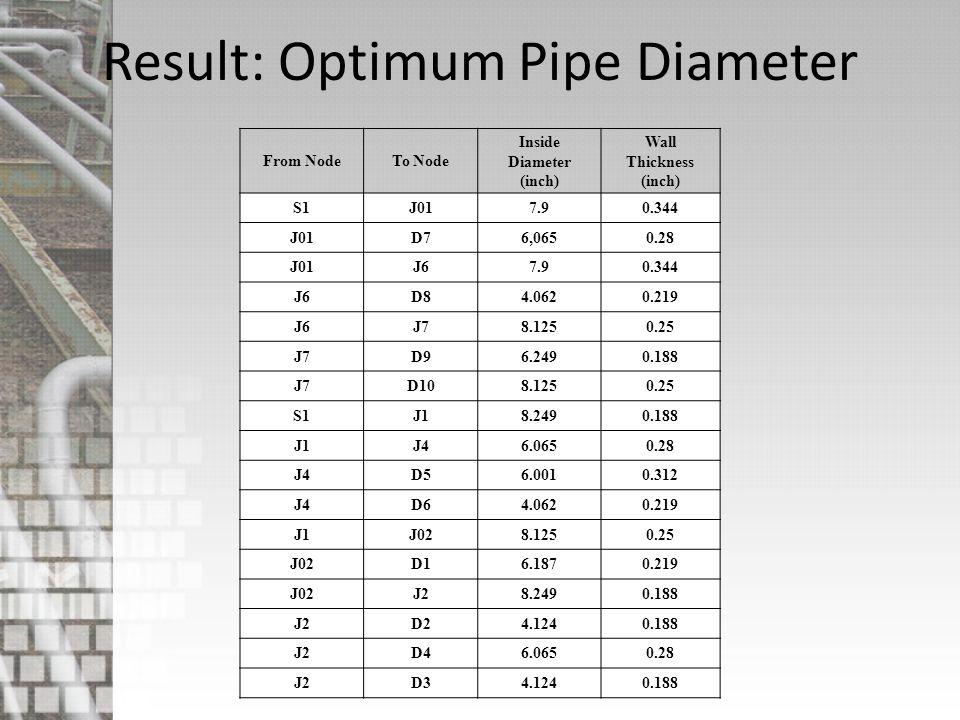 Result: Optimum Pipe Diameter From NodeTo Node Inside Diameter (inch) Wall Thickness (inch) S1J017.90.344 J01D76,0650.28 J01J67.90.344 J6D84.0620.219
