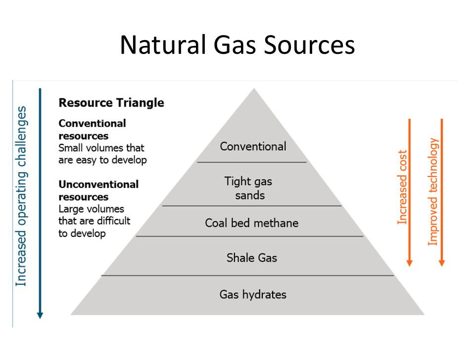 Natural Gas Sources
