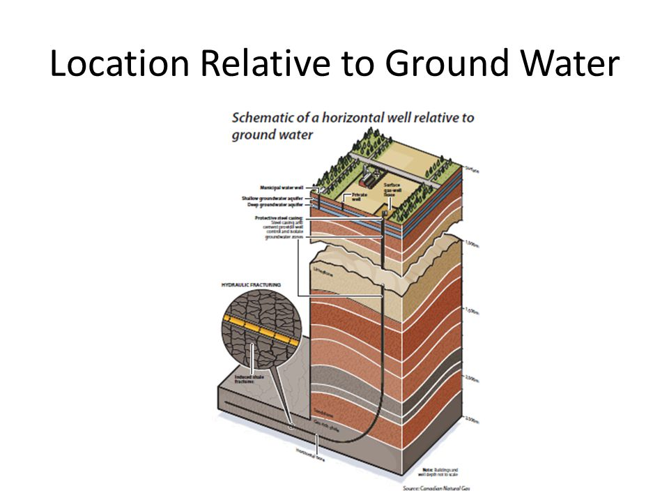 Location Relative to Ground Water