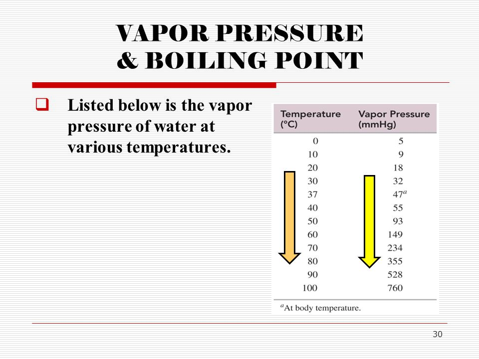 30 VAPOR PRESSURE & BOILING POINT Listed below is the vapor pressure of water at various temperatures.