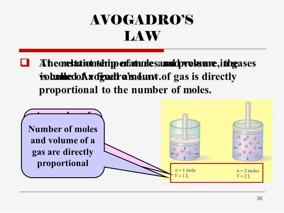 36 AVOGADROS LAW The relationship of moles and volume in gases is called Avogadros Law.