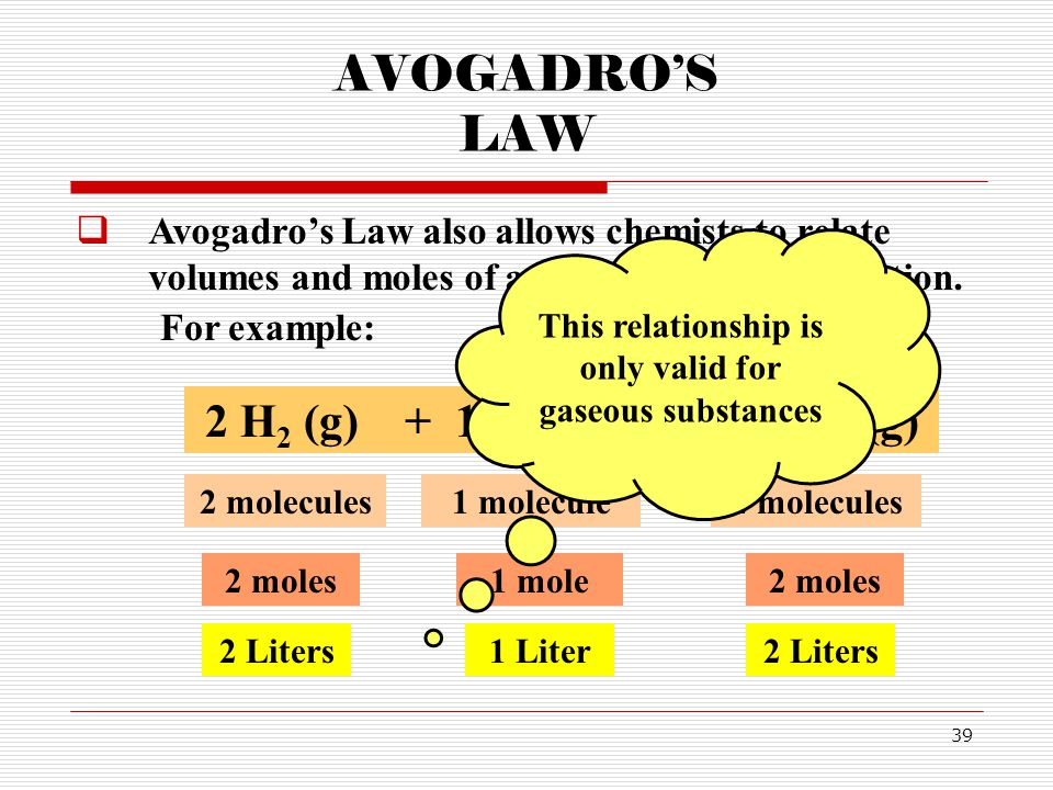 39 AVOGADROS LAW For example: 2 H 2 (g) + 1 O 2 (g) 2 H 2 O (g) 2 molecules1 molecule2 molecules 2 moles1 mole2 moles 2 Liters1 Liter2 Liters Avogadros Law also allows chemists to relate volumes and moles of a gas in a chemical reaction.