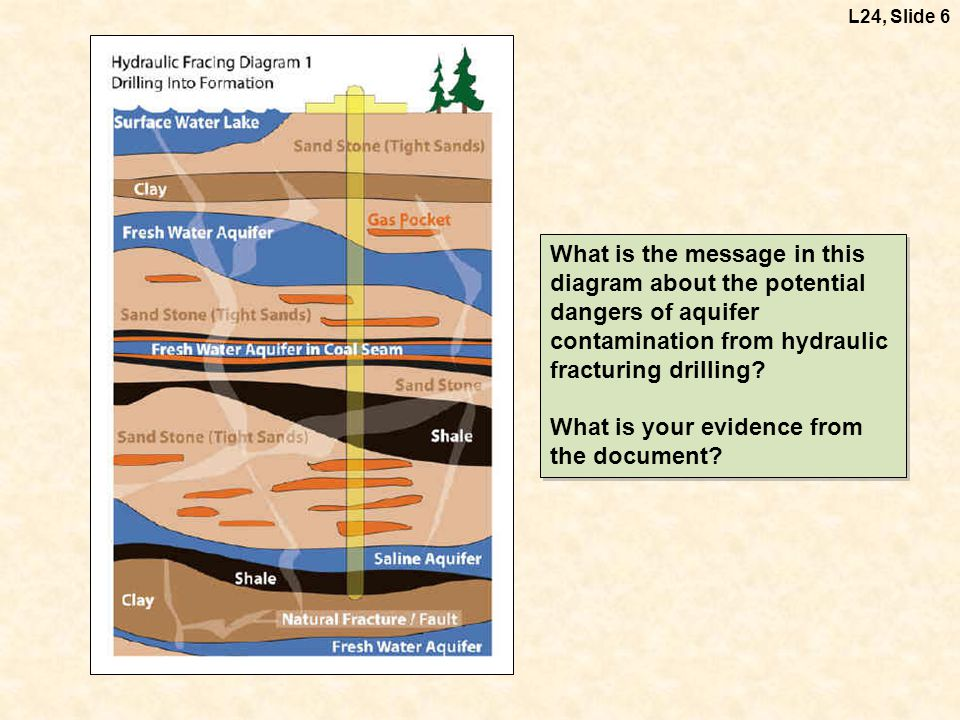 What is the message in this diagram about the potential dangers of aquifer contamination from hydraulic fracturing drilling? What is your evidence fro
